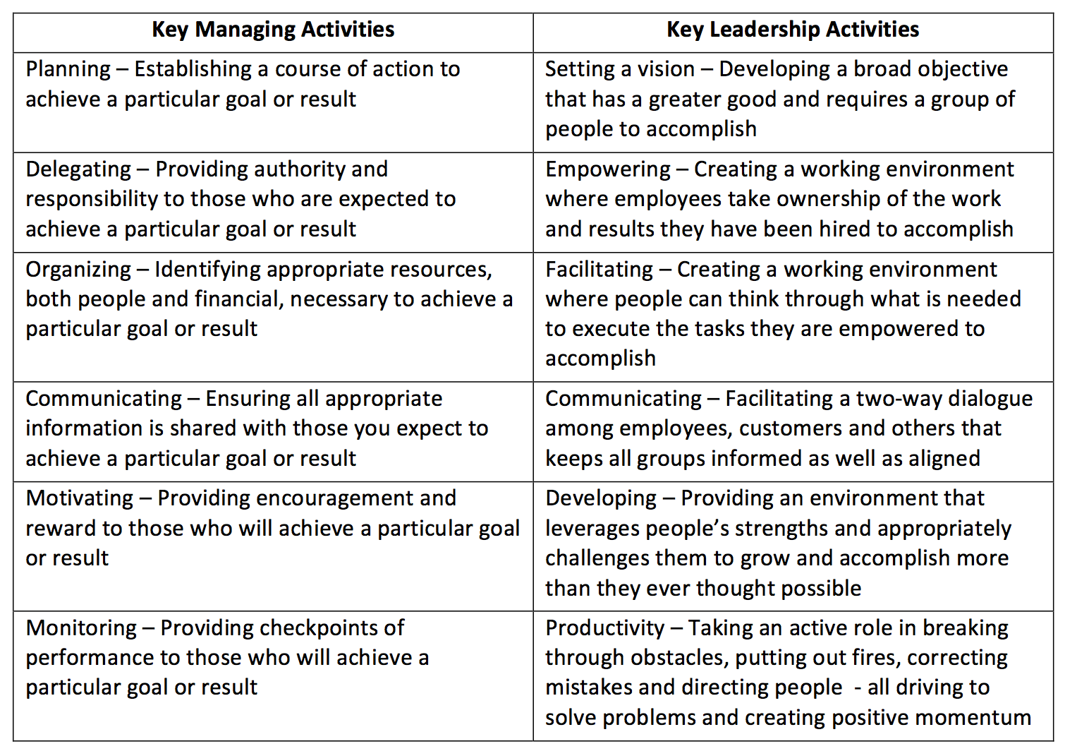 differences between leading and managing articles