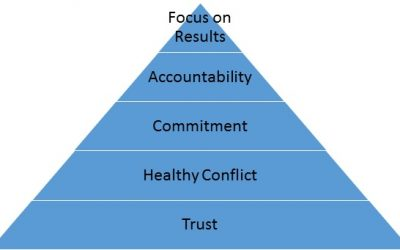 5 Elements of a Cohesive Leadership Team