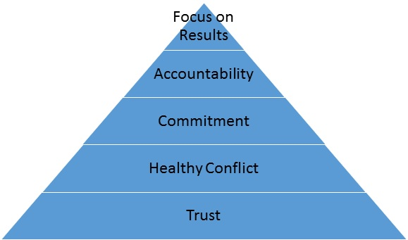 focus triangle